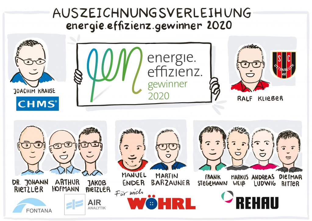 Grafik: ENERGIEregion Nürnberg e.V. / Susanne Kitlinski